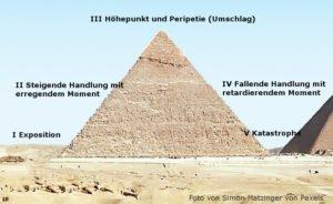 die Freytag-Pyramide